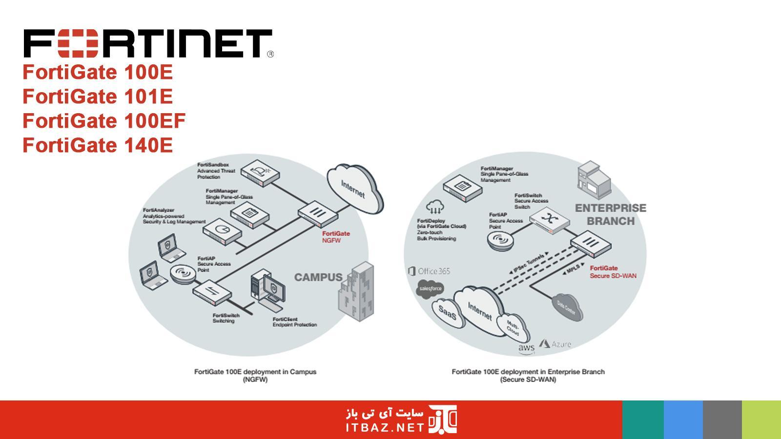 فناوری های SD-WAN و NGFW در فایروال fortigate 100E