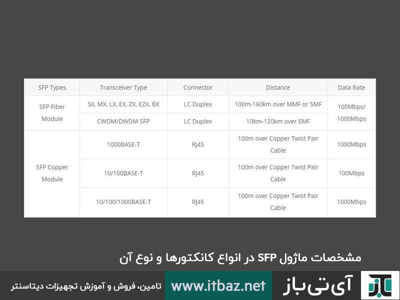 ماژول SFP ، انتقال داده از ماژول SFP، انواع ماژول SFP، SFP چیست، پورت SFP چیست، SFP در شبکه، ماژول های SFP، آپدیت های ماژول SFP