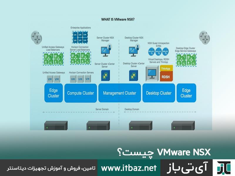 VMware NSX ، VMware NSX چیست؟