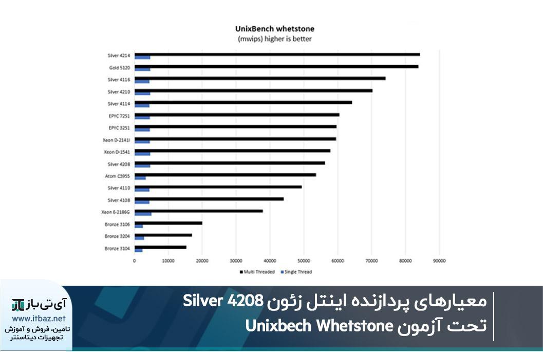 معیارهای پردازنده اینتل زئون Silver 4208 تحت آزمون Unixbech Whetstone