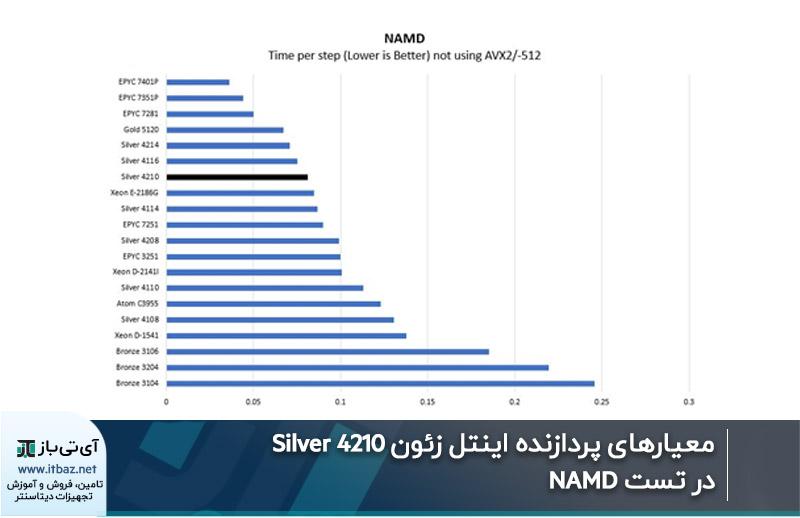 معیارهای پردازنده اینتل زئون Silver 4210 در تست NAMD