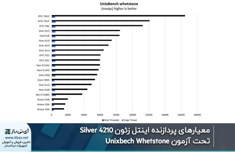 معیارهای پردازنده اینتل زئون Silver 4210 تحت آزمون Unixbech Whetstone