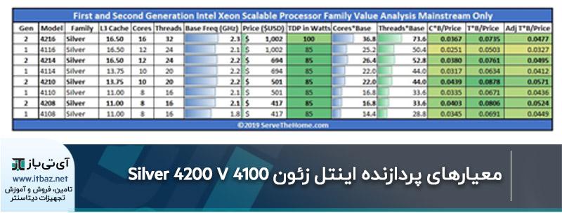 معیارهای پردازنده اینتل زئون Silver 4200 V 4100