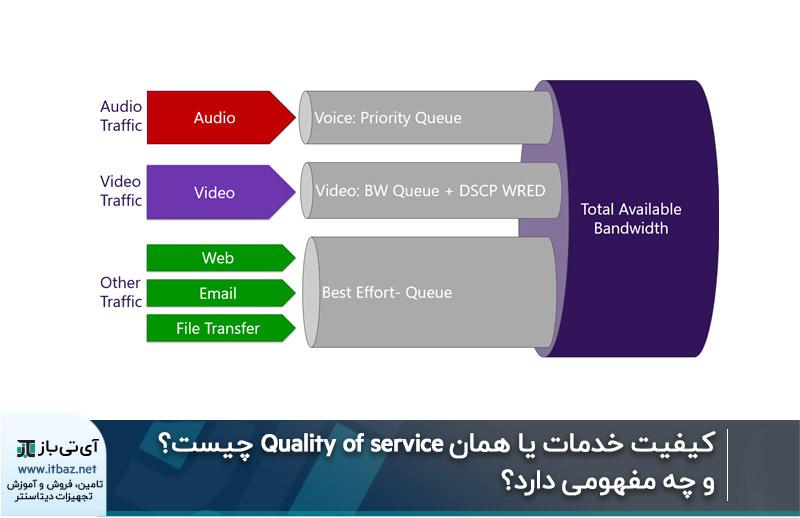 کیفیت خدمات یا همان Quality of service چیست و چه مفهومی دارد؟