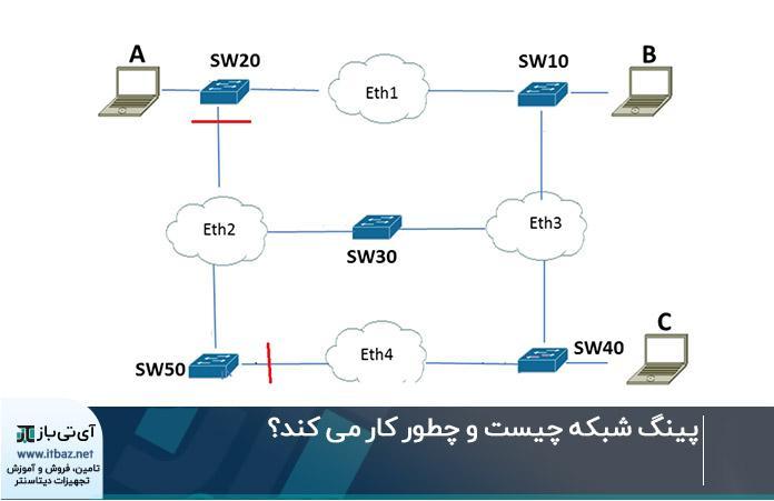 پینگ شبکه