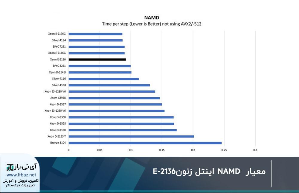 معیار NAMD اینتل زنونE-2136