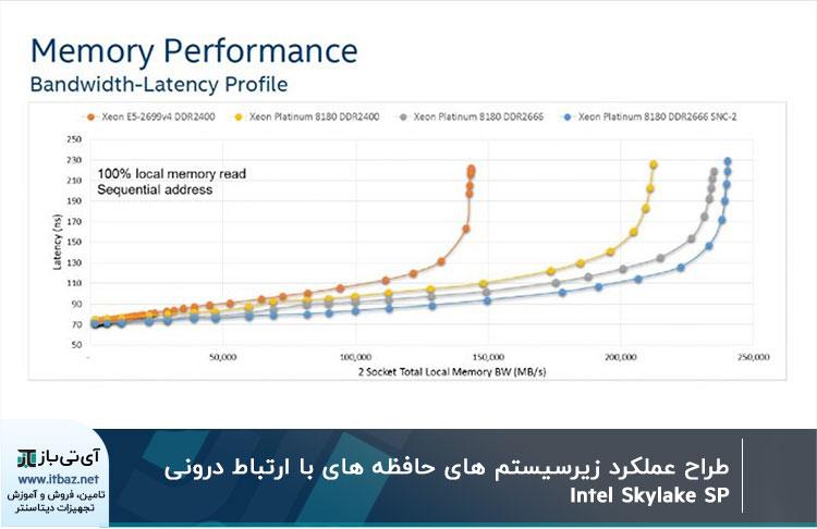 عملکرد زیرسیستم حافظه اتصال داخلی شبکه Skylake SP اینتل