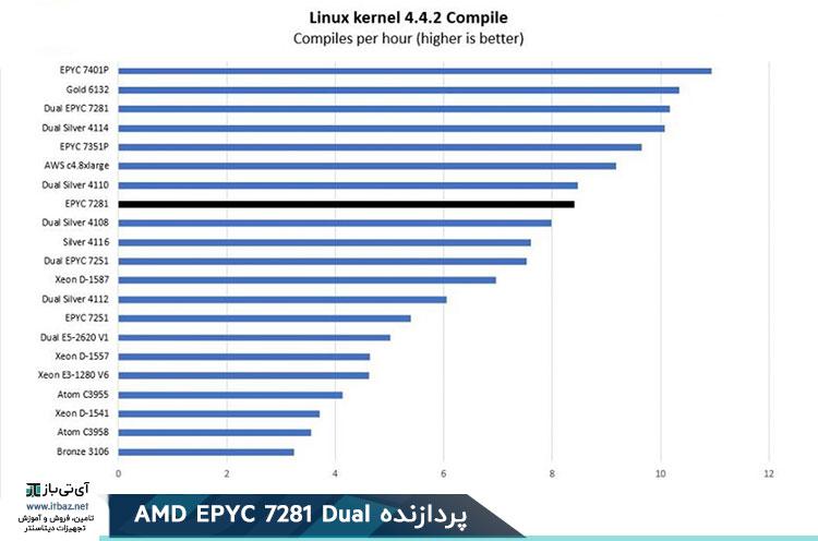 AMD EPYC 7281 Linux Kernel Compile Bench