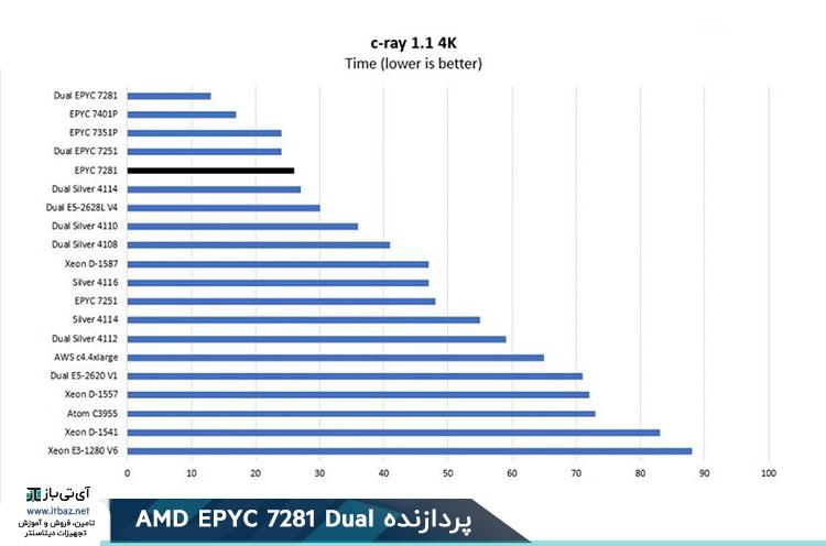 AMD EPYC 7281c Ray 4K Benchmark