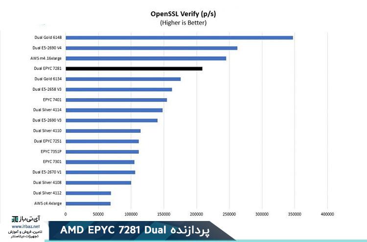 AMD EPYC 7281 OpenSSL Sign Benchmark