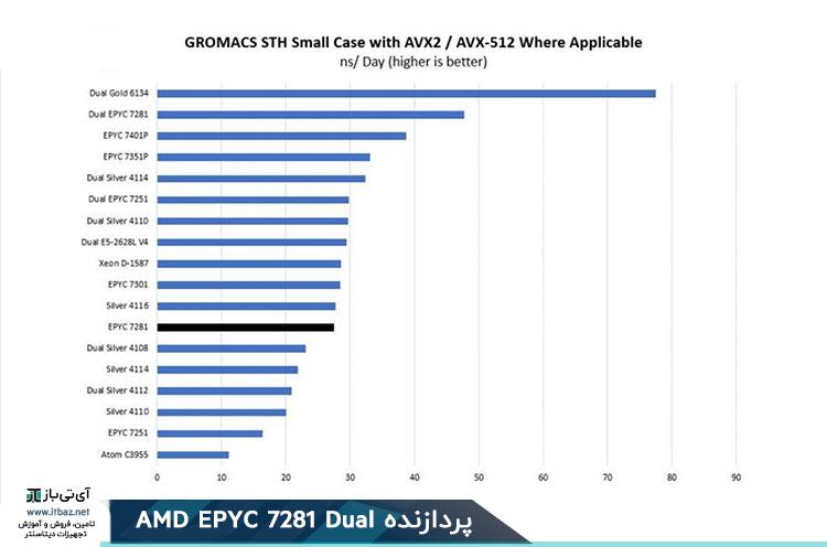 AMD EPYC 7281 GROMACS STH Small Benchmark