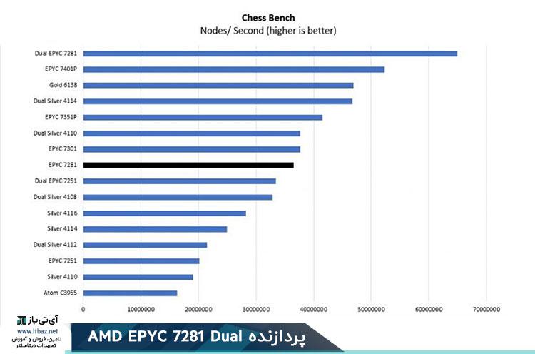 AMD EPYC 7281 Chess Benchmark