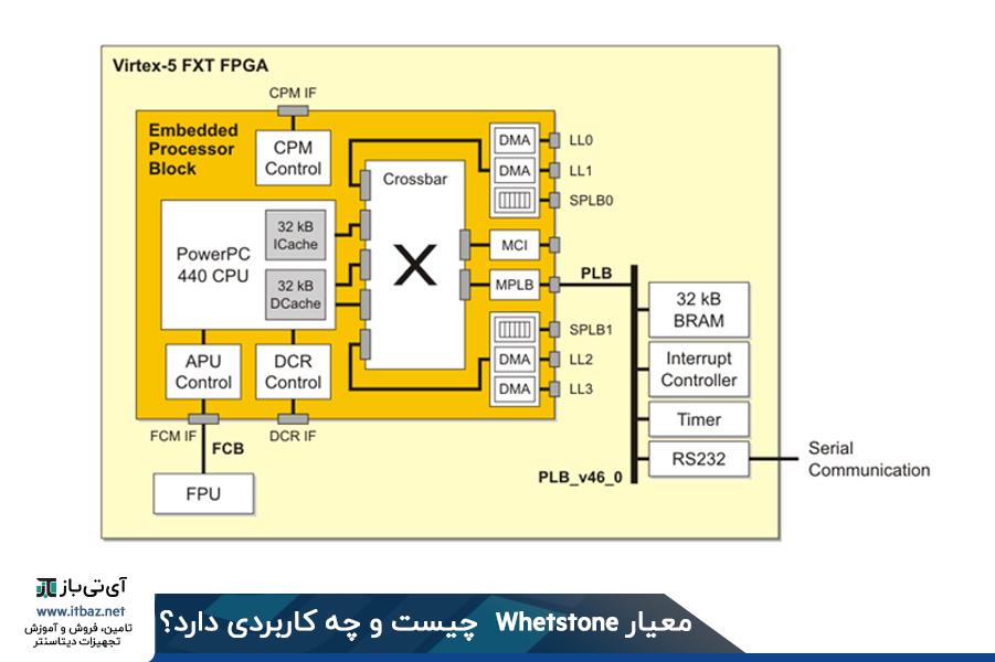 معیار Whetstone در پردازنده PowerPC 440