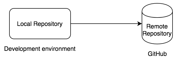 رابطه میان محیط های توسعه و گیت هاب
