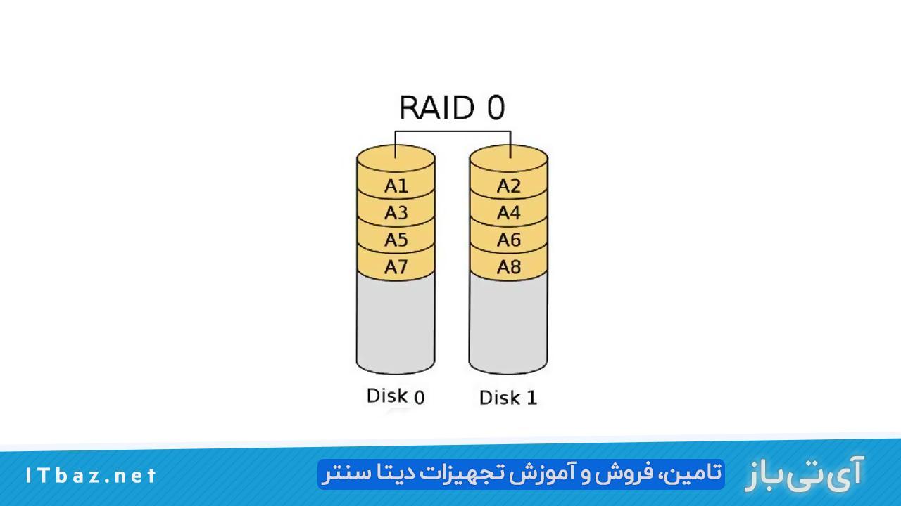 انواع Raid در سرورها، انواع Raid ها