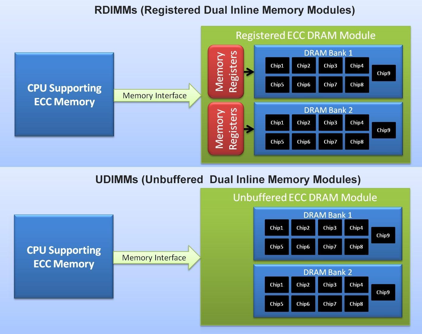 رم های LRDIMM و RDIMM