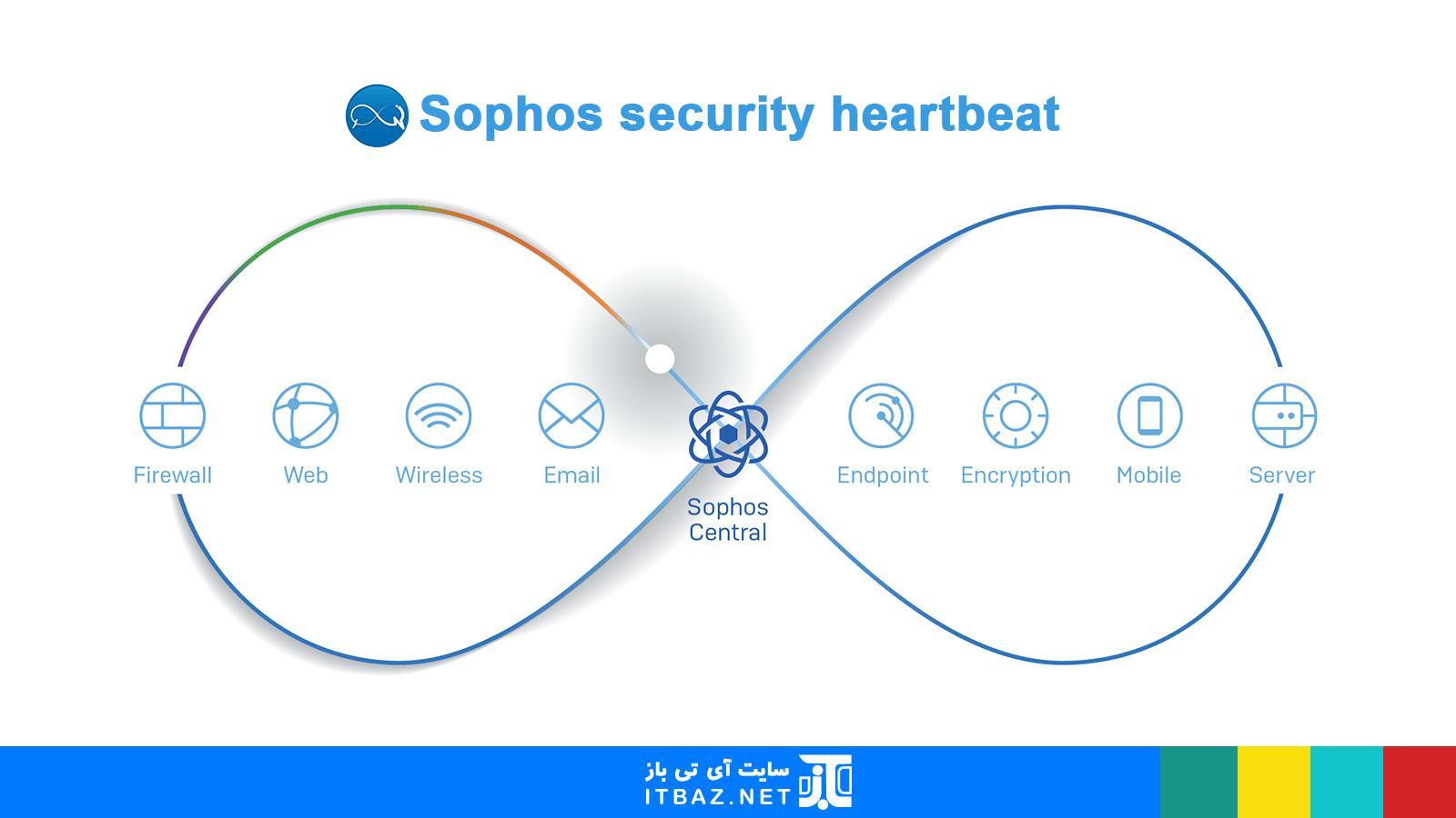 security heartbeat در فایروال سوفوس xg 230